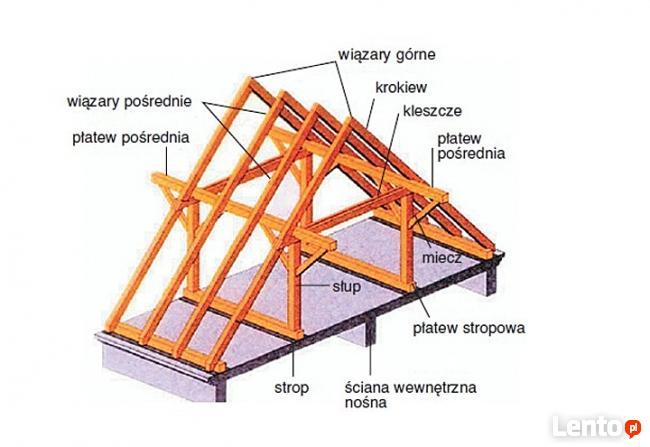 Tartak Więźby Dachowe Deski Nowy Sącz Limanowa  tel530955066