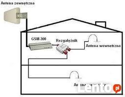 Wzmacniacze sygnału GSM montaż