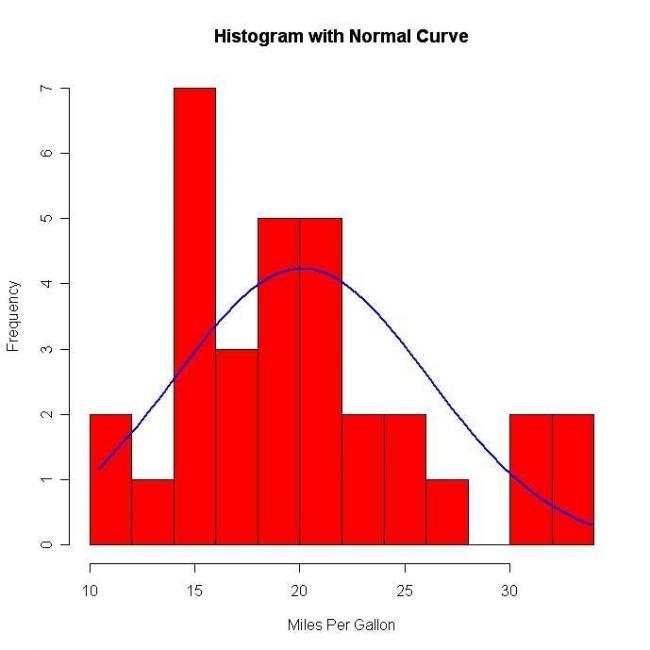 Analizy statystyczne do prac magisterskich ONLINE