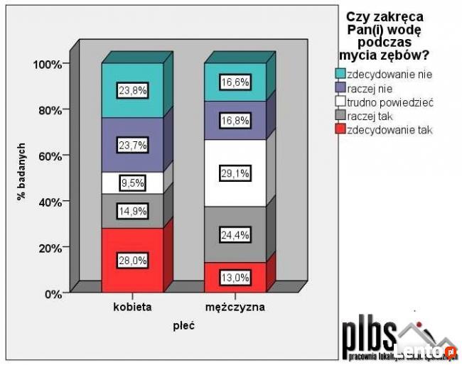 Analiza statystyczna danych. SPSS, Statistica.