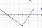 Matematyka – matura – przygotowywanie korespondencyjne (prze Gdańsk