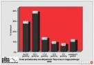 Analiza statystyczna danych. SPSS, Statistica. - 1