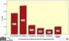 Analiza statystyczna danych. SPSS, Statistica. - 2